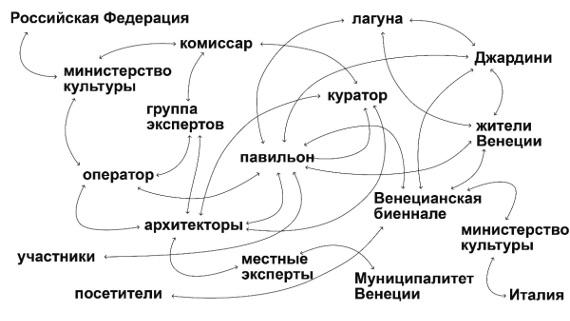 Российская Федерация полностью переносит в онлайн свой проект на Венецианской биеннале 2020.